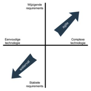 Agile versus Waterval